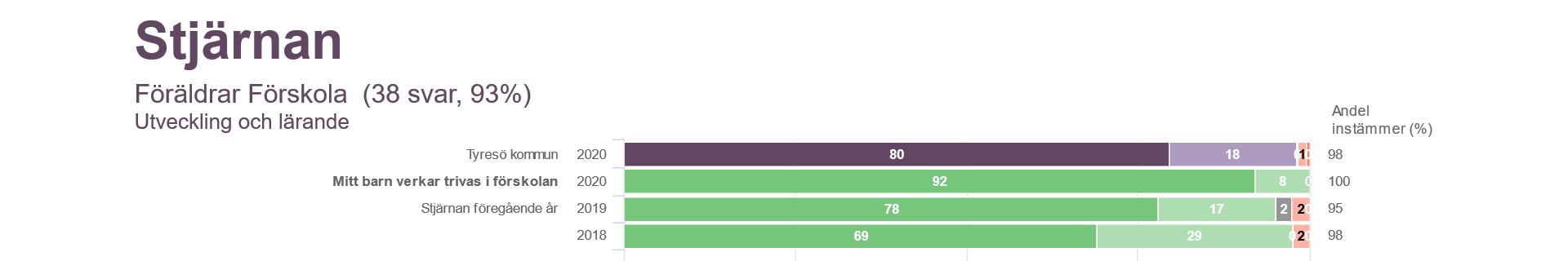 En bild på en graf som visar på hur mycket barnen verkar trivas på förskolan. Stjärnan har fått högre betyg än hela Tyresö kommun.